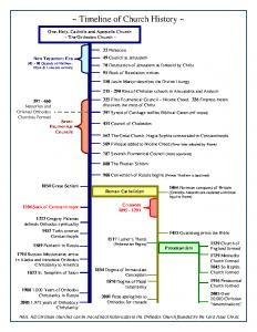 Timeline – portrait 2 pgs