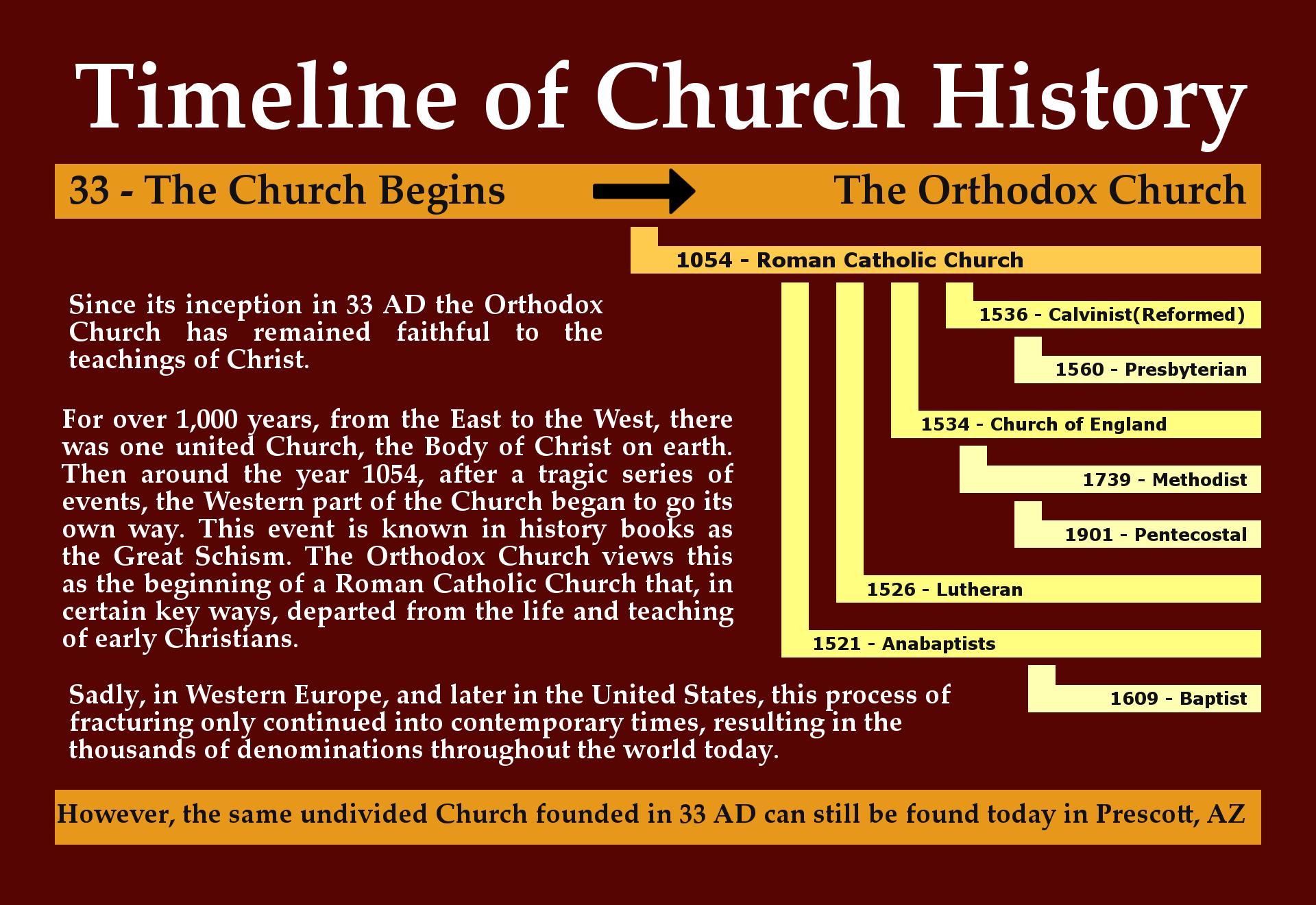 Timeline – 4×6 postcard