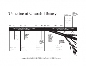 Timeline of Church History